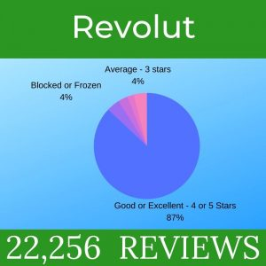 Revolut Analysis of Reviews