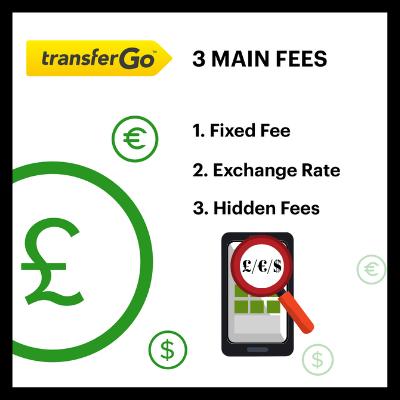 Fees for TransferGo