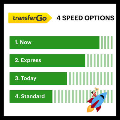 TransferGo Delivery Speed Options