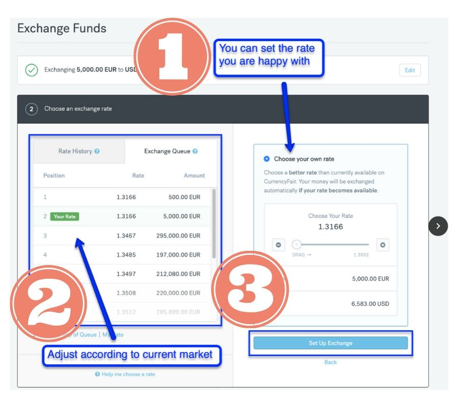 How CurrencyFair Works