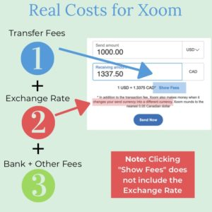 Xoom Costs and Fees